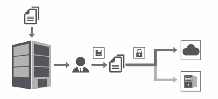 Schemat przesyłania dokumentów do Cloud storage