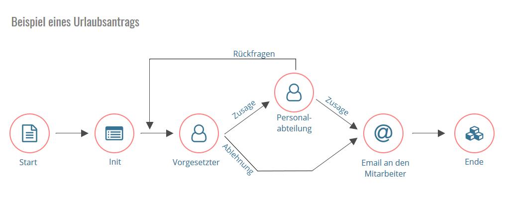 Schema Business Process Management