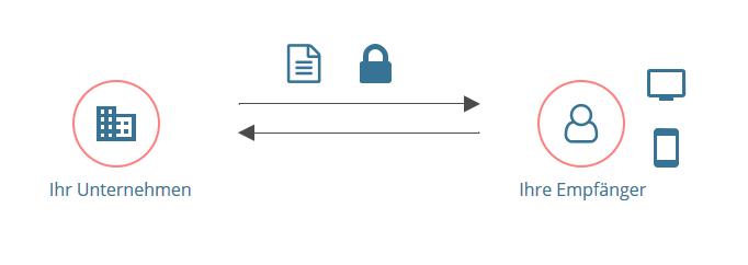 Schema digitale postzustellung
