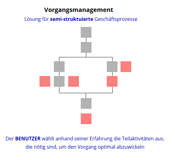 Vorgangsmanagement