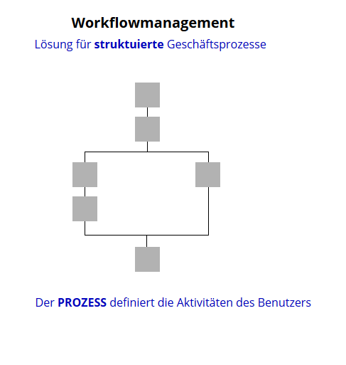 Schema workflowmanagement