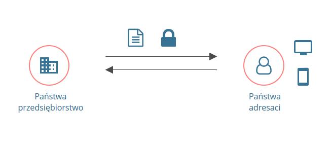 Schemat cyfrowego doręczania poczty