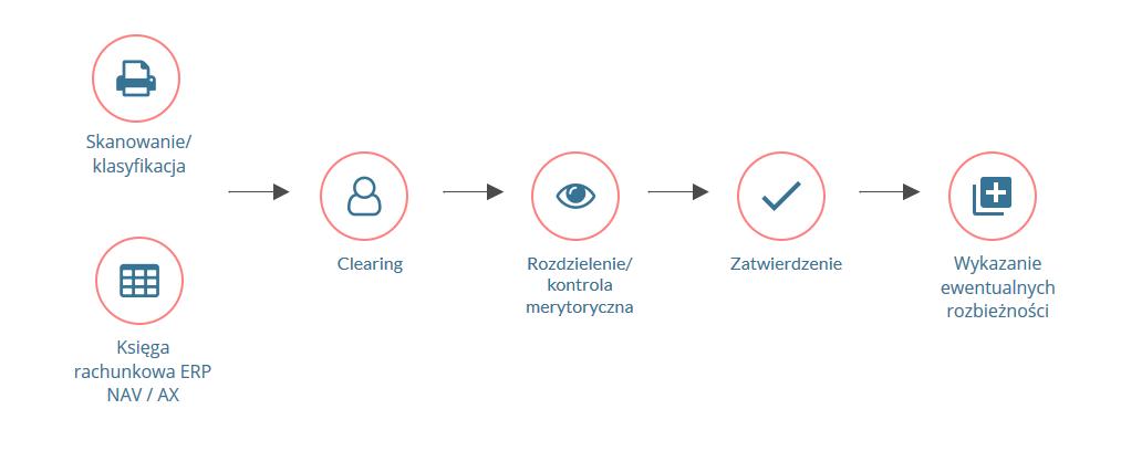 Schemat Integracji Microsoft Dynamics