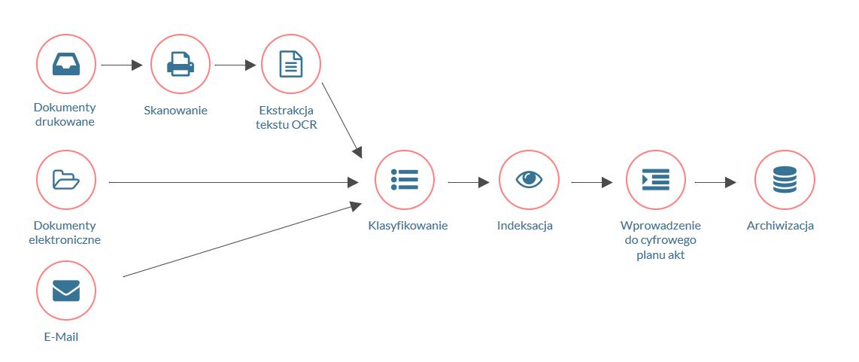 Schemat procesu skanowania i klasyfikacji dokumentów