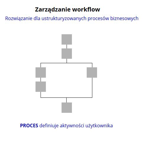 Schemat zarządzania workflow